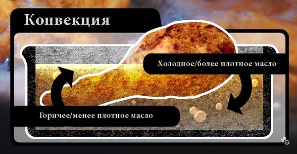 Химия жареной курочки химия, лига химиков, кулинария, курица, продукты, жарка, кфс, перевел сам, длиннопост