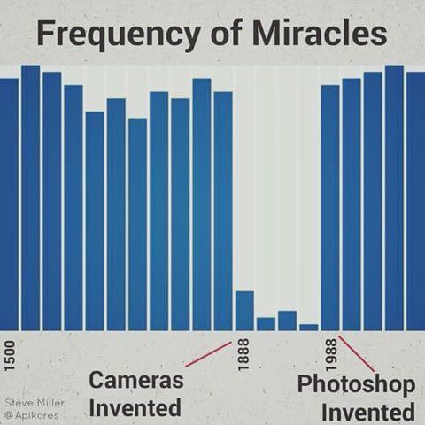 Как часто сообщали о появлении чуда Чудо, Ложь, камера, фотошоп мастер