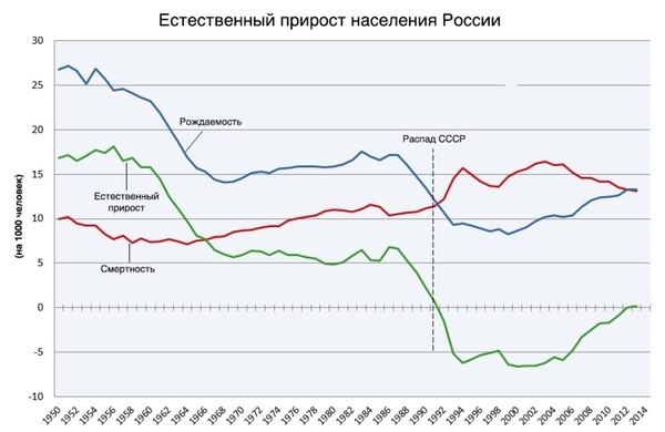 Разоблачение ЛЖИ Навального политика, Алексей Навальный, ложь, Путин, студенты, институт, демография, длиннопост