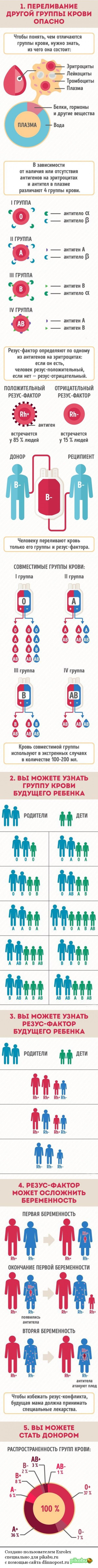 Немного о крови кровь, Группа крови, инфографика, длиннопост