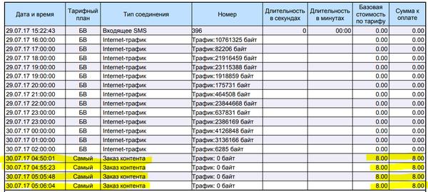 Теле 2 теле2, сотовые операторы