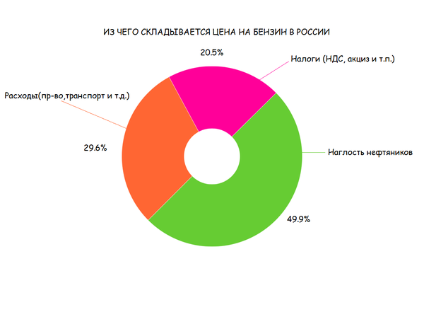Из чего складывается цена на бензин в России цена на бензин, Россия, Наглость, диаграмма, Сарказм