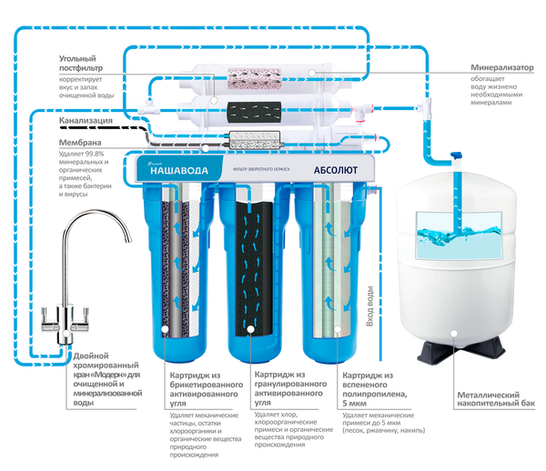 Мошенничество с фильтром для воды со смесителем обратного отмоса. Мошенничество, Фильтр для воды, Смеситель, Реальная история из жизни, Длиннопост