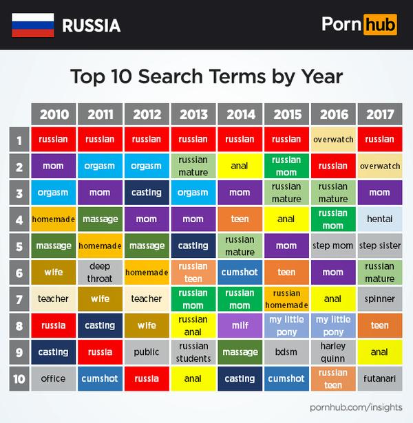 порно россия просмотр фото