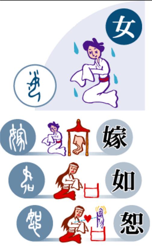 """Чем иероглиф """"женщина"""" отличается от иероглифа """"мужчина"""" и что он на самом деле изображает. Nihongo, Ichiban, Японский язык, Япония, Иероглифы, Длиннопост"""