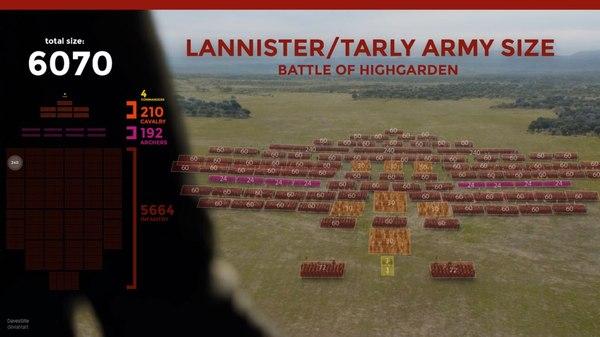 Точное количество войск Тарли и Ланнистеров во время штурма Хайгардена