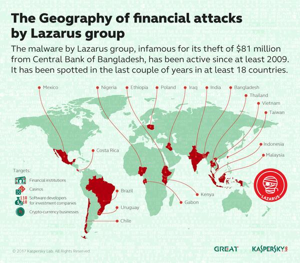 Спецслужбы Северной Кореи совместно с Lazarus APT атаковали военных подрядчиков Америки. lazarus, кибератака, кибервойны, США, северная корея, хакеры, длиннопост