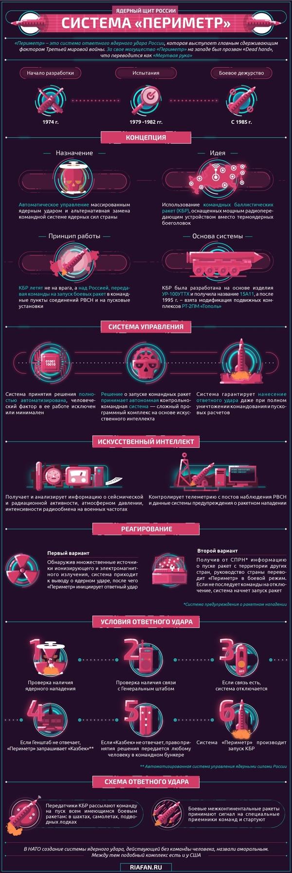 А что если Северная Корея успела создать что-то круче ракет? инфографика, Периметр, северная корея, а что если это правда, длиннопост