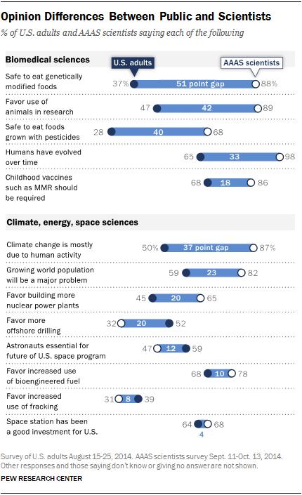 Разрыв между общественным мнением и научной картиной мира наука, общество, популяризация науки, мнение, видео, длиннопост