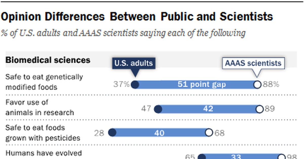 different views on science