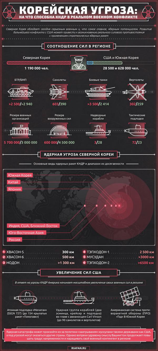 Кто сильнее США, северная корея, кто сильнее, инфографика, Политика