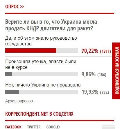 Итоги голосования в укроСМИ. О, как!