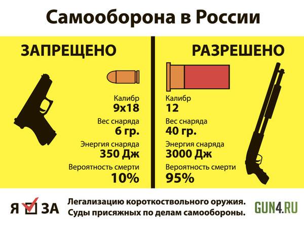 Россияне не могут защищаться когда их режут и убивают самооборона, огнестрельное оружие, вооруженная самооборона, Закон, преступление, пистолеты, судебная система, длиннопост