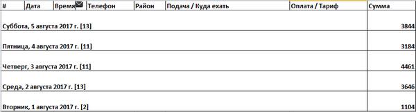 О наболевшем Яндекс Такси яндекс такси, особенности такси, Такси, работа, малый бизнес, длиннопост