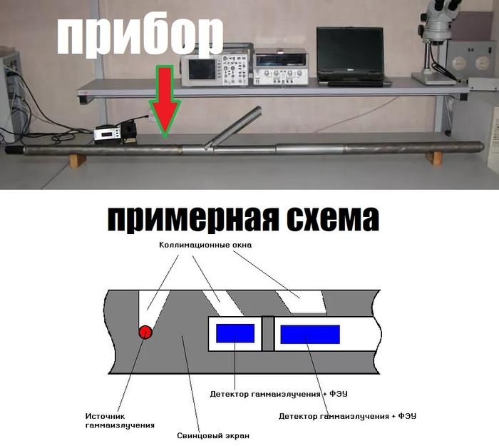 Геофизик и радиация Длиннопост, Фотография, Геофизика, Радиация
