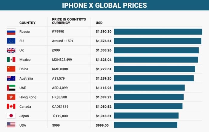 Еееее, мы на 1 месте!!! Iphone x, Iphone, Цены, Россия, Мир, Дорого, Apple, Wtf