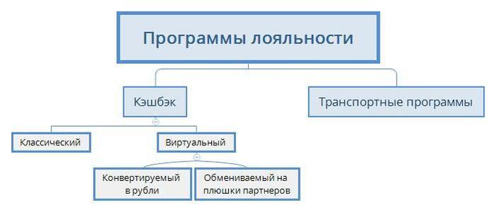 Как правильно выбрать программу лояльности в банке Банк, Кэшбэк, Программа лояльности, Длиннопост
