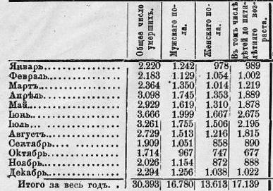 Детская смертность в Москве в 1890 г. Не мое, Политика, Детская смертность, Россия которую потеряли, Хруст французской булки, Дореволюционная Россия