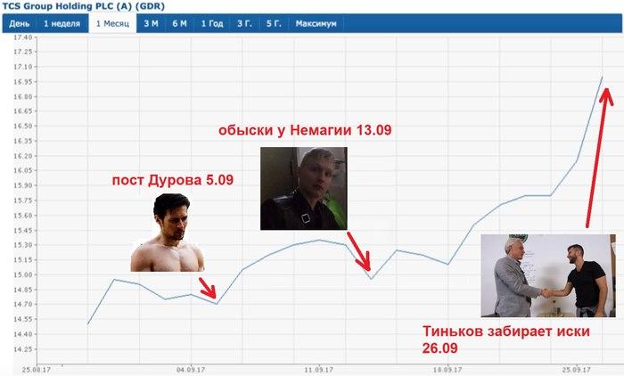Как Тиньков с Сардаровым всех сделали и заработали на Немагии 300 млн. $ Тиньков, Дневник хача, Сардаров, Немагия, Тинькофф банк, Тинькофф, Видео, Длиннопост