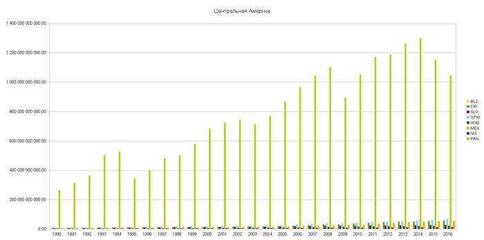 Макроэкономика: ВВП по регионам Карибского бассейна и Америки (USD). Данные: Всемирный банк, ООН. Экономика, Макроэкономика, Всемирный Банк, ООН, Данные, Длиннопост