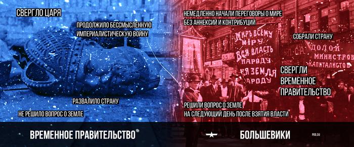 Кого свергли большевики? Политика, Монархия, Революция, Большевики, Временное правительство, Октябрьская революция