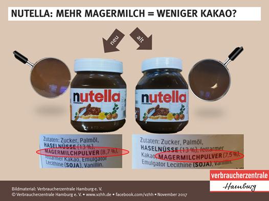 Ужасные новости. Ferrero Rocher, Нутелла, Новости, Шоколад