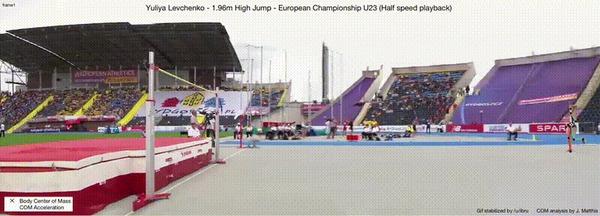 Анализ центра масс и ускорения в прыжке Юлии Левченко на 1.96 метров Reddit, Гифка, Физика