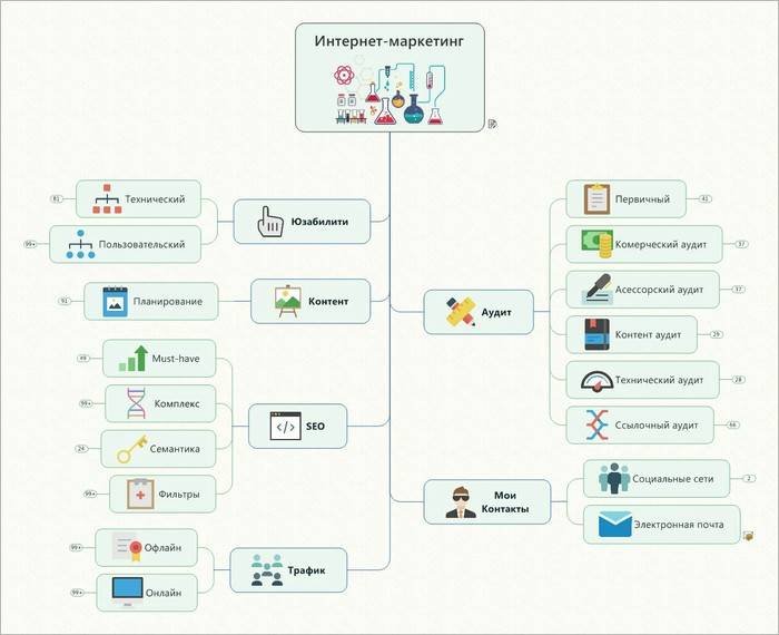 Онлайн карта по интернет продвижению Интернет, Продвижение, Seo, Реклама, Маркетинг, Для подписчиков, Развитие, Сайт