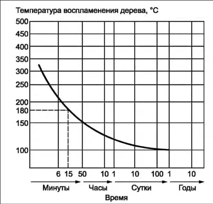 Мифы строительства 4: Сечение проводки, или не сгорит ли к чертям? Мифы строительства, физика, длиннопост
