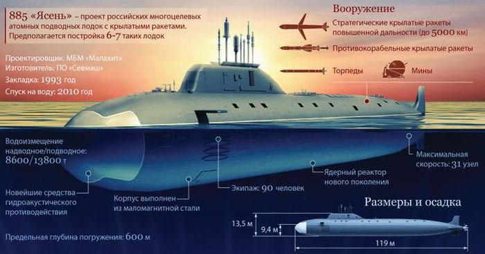 павловская флотилия подводных лодок