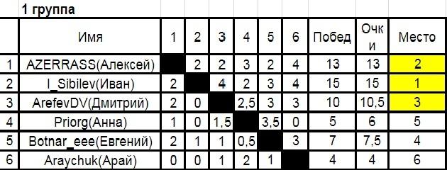 Тур де чесс-8 (итоги восьмого турнира пикабу по шахматам). Набор на девятый турнир. Тур де чесс, Шахматы, Соревнования, Длинопопост, Длиннопост