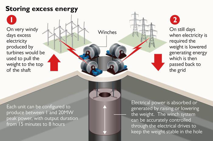 Накопители энергии из старых шахт с помощью гигантских весов Шахта, Энергия, Хранения энергии, Великобритания, Длиннопост