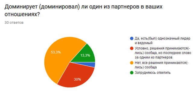 Статистика сексуальных партнеров женщин
