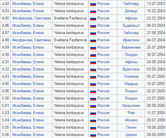 В тему мировых рекордов Прыжки с шестом, Мировой рекорд, Бомбануло