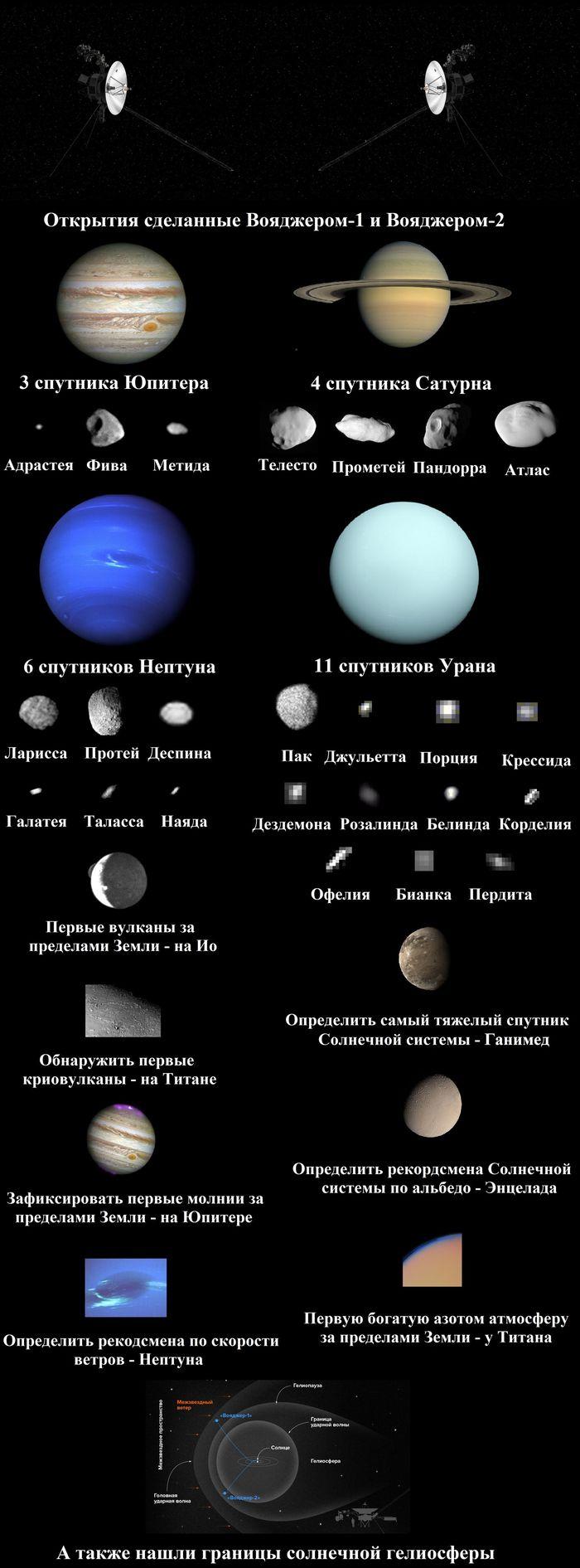Открытия сделанные Вояджерами Вояджер, Космос, Длиннопост