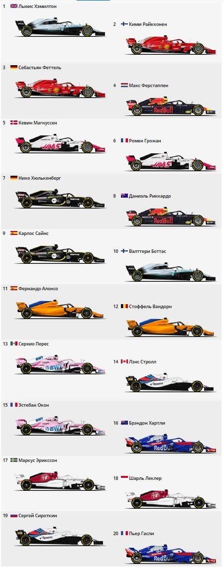 Предварительная стартовая решётка ГП Австралии Формула 1, Автоспорт, Спорт, Гонки, Квалификация, Старт, Штраф, Последовательность