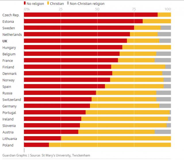 Европа перестала быть христианской (инфографика). Европа, Инфографика, Религия, Поколение