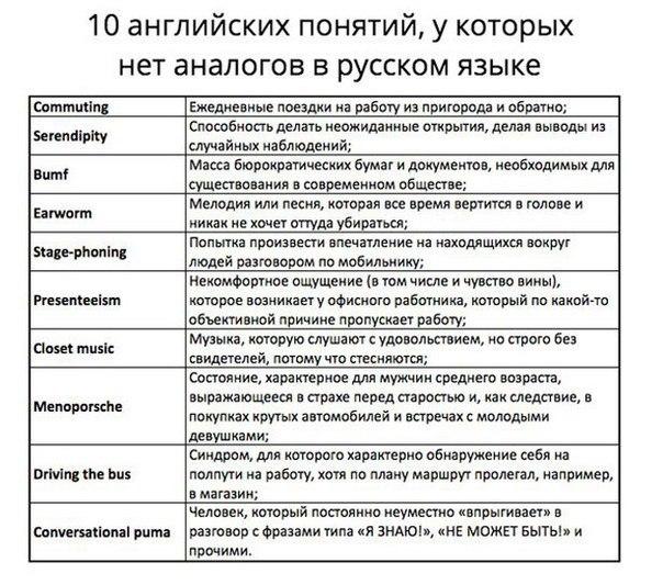 Десять английских понятий у которых нет аналогов в русском Английский язык, Изучаем английский, Выражение, Русский язык