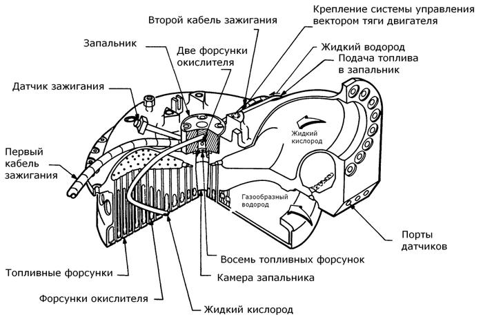 """РН Союз, запуск ракеты с помощью """"спички"""" и кривого стартера"""