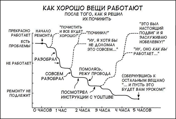 Починка Xkcd, Перевод, Ремонт, Комиксы