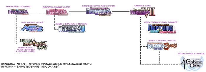 Порядок прохождения серии игр Нептунии Hyperdimension Neptunia, Nepstation