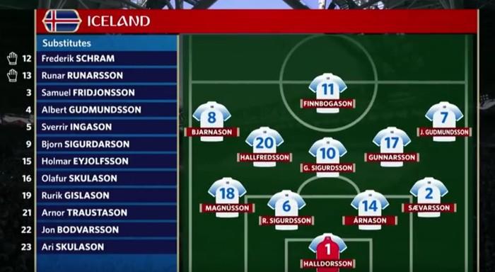 Исландские фамилии, которых нет. Футбол исландия, Чемпионат мира, Сборная исландии