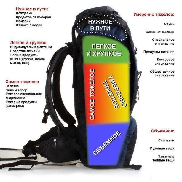Как правильно упаковать рюкзак. рюкзак, упаковать