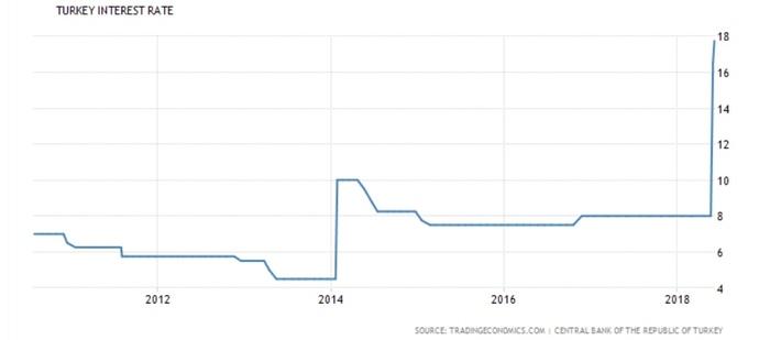 Как выглядит победа над Центральным Банком Политика, Экономика, Центральный банк, Турция, Эрдоган