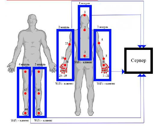 E-Learning. Часть 16. Аналоги костюмов захвата движений Научные исследования, Обзор, Mocap, Длиннопост