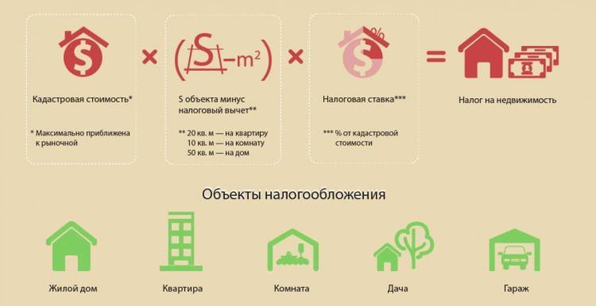 как не платить налог на недвижимость