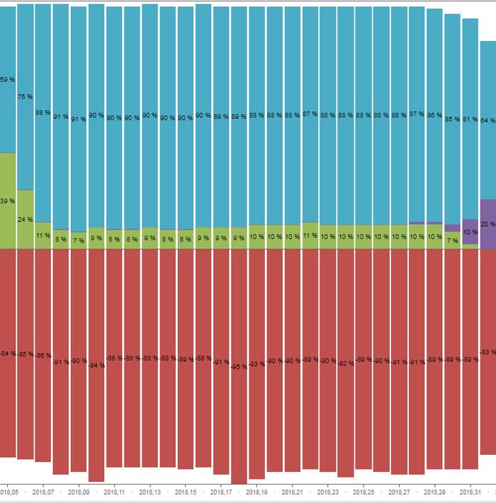 Доставка почтовых отправлений в диаграммах. Почта России, Статистика, Диаграмма, Посылка, Доставка, Длиннопост