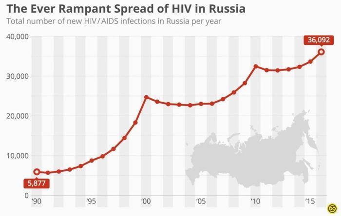 Распространение ВИЧ в России ВИЧ, Дисседенты, СПИД, Вакцина, Болезнь