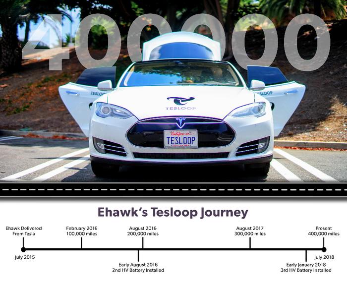 Некоторая информация по поводу долговечности аккумуляторов Tesla Tesla Model s, Электромобиль, Эксплуатация, Техника, Технологии, Длиннопост