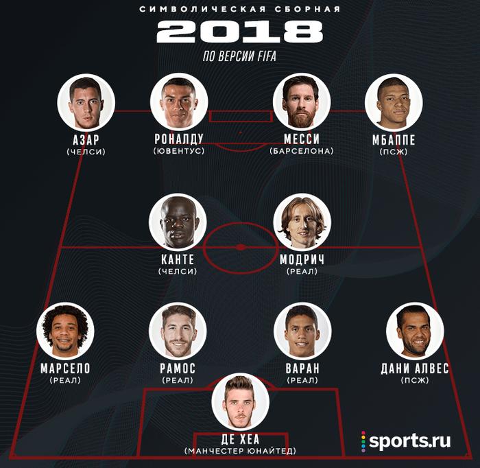 Символическая сборная 2018 по версии FIFA Fifa, Футбол, Сборная, Награждение, Мечта, Спорт